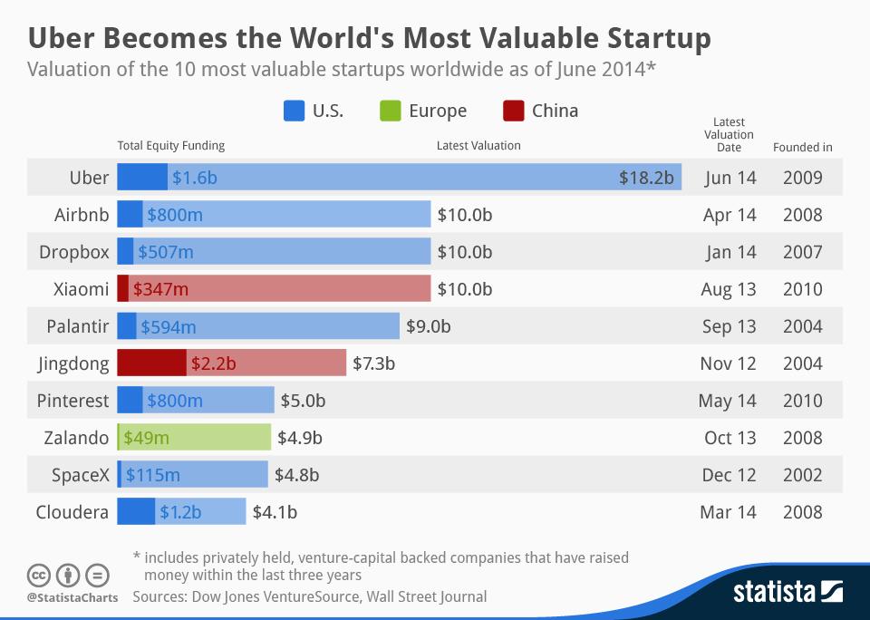 Uber valued_at_one_billion_or_more_